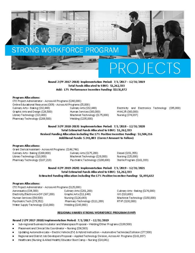 San Bernardino Valley College Career and Technical Education